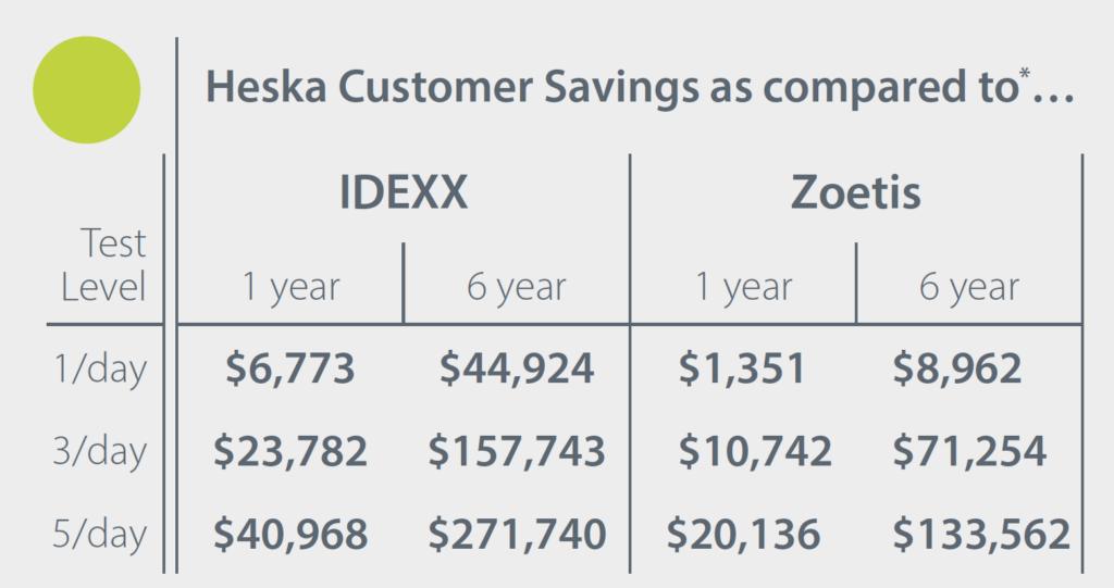 Reset Savings Figures-Canada